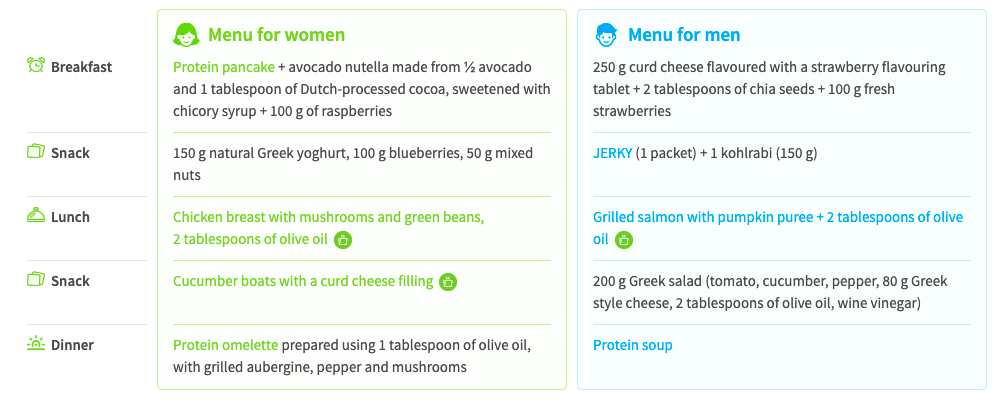 Sample one-day KetoDiet plan for Step 3 of the diet plan.